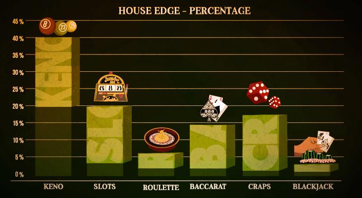 house edge คือ อะไร