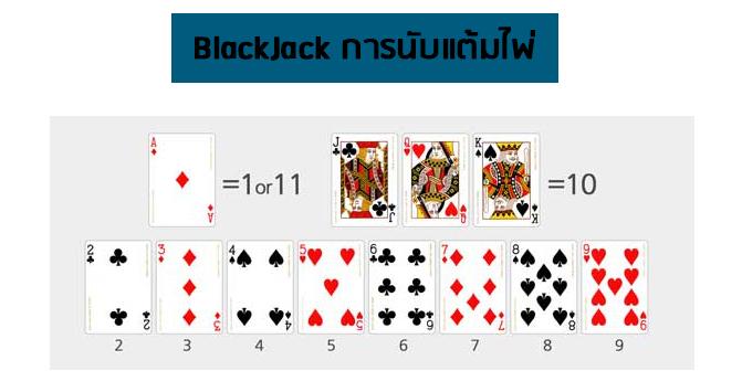 การนับแต้มไพ่แบล็คแจ็ค - การเล่น แบล็คแจ็ค - การนับไพ่ แบล็คแจ็ค