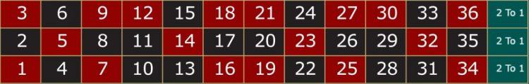 เต็งแถว : อัตราจ่าย 1 : 2 - รูเล็ต คูณเท่าไหร่